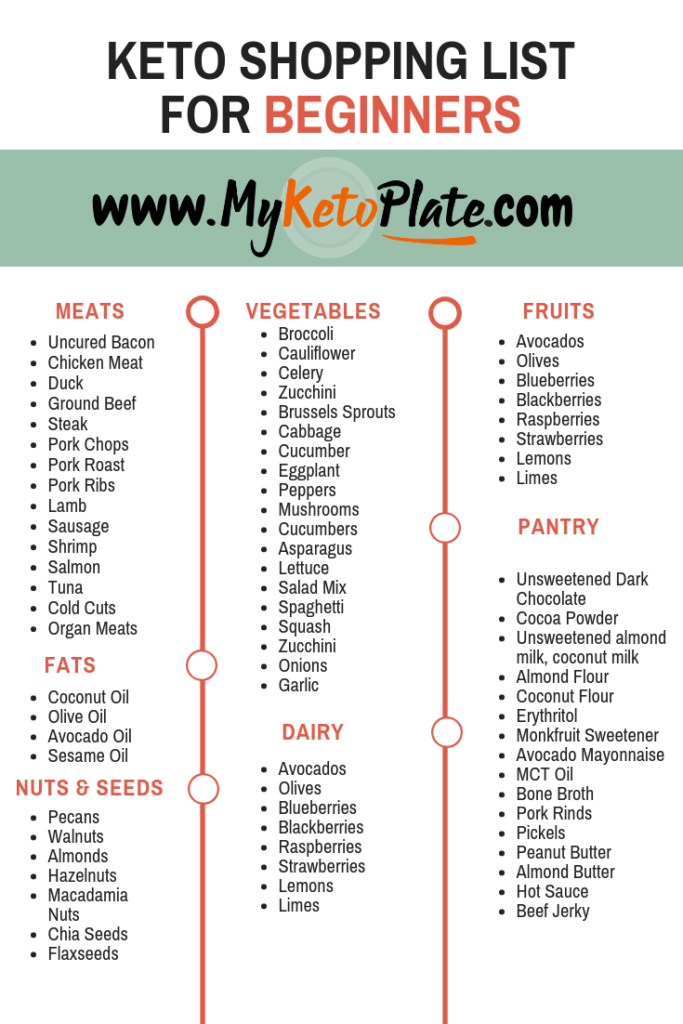 image relating to Keto Shopping List Printable named Keto Procuring Checklist For Inexperienced persons - Keto Grocery Record